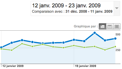 graph-evolutions-audience-janvier-2009.png